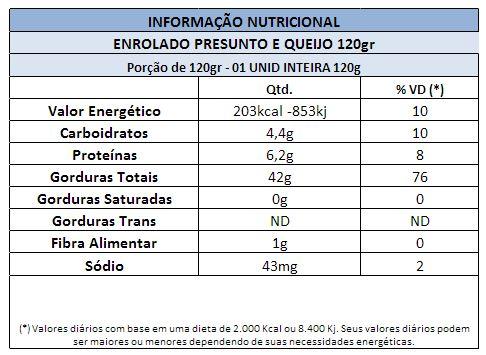 SALGADOS CONGELADOS GRANDES TRADICIONAIS ENROLADO PRESUNTO QUEIJO 120 GRAMAS SALGADOS CONGEALDOS TWIN PEAKS